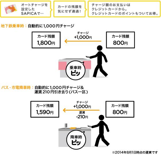 SAPICAオートチャージのイメージ図