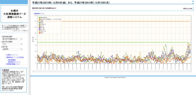 札幌市大気環境観測データ速報システム