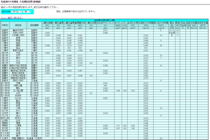 北海道の大気環境|北海道環境生活部環境局環境推進課大気環境グループ