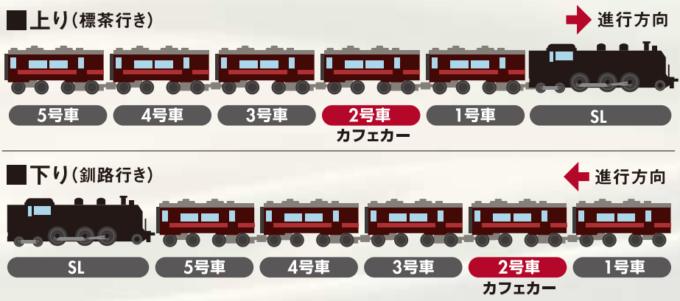 SL冬の湿原号の列車編成