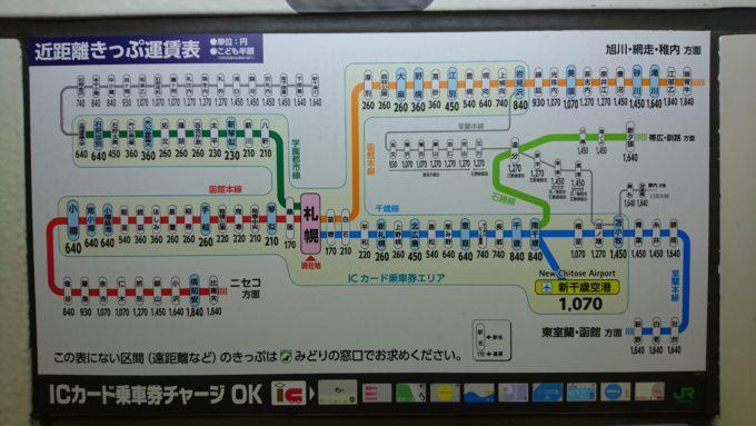 JR札幌駅近距離きっぷ運賃表