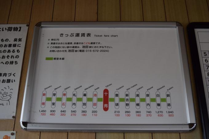 切符運賃表