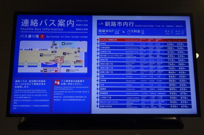 釧路空港の手荷物受取所付近にある連絡バス案内モニター