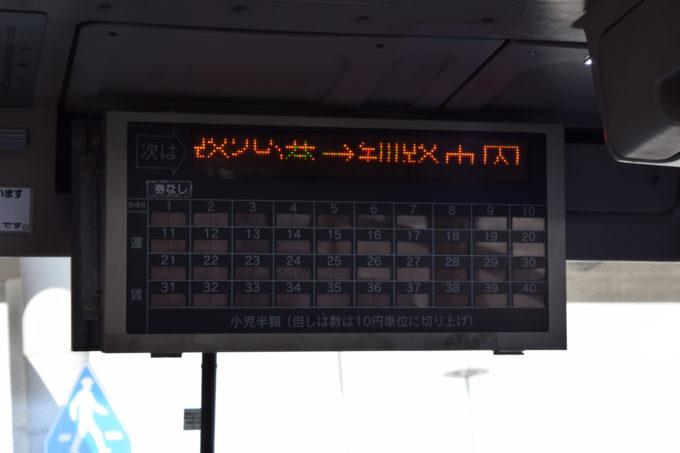 釧路空港連絡バス運賃表示機