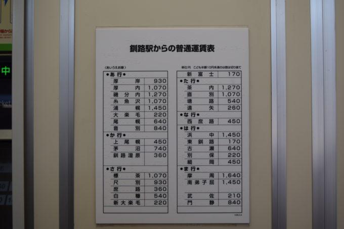 釧路駅からの駅別普通運賃表