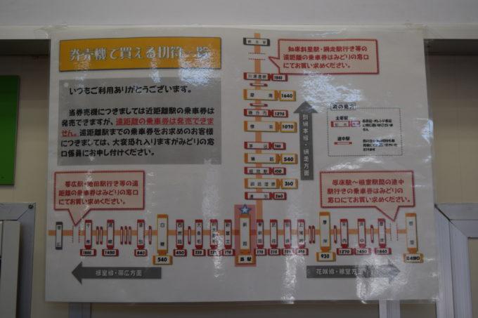釧路駅自動券売機で購入できる切符一覧
