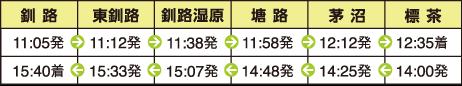 SL冬の湿原号(釧路〜標茶間)の運転時刻表