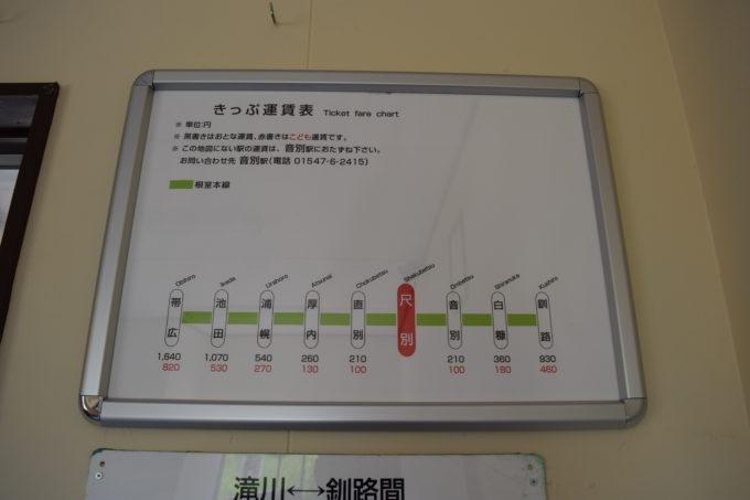 尺別駅切符運賃表