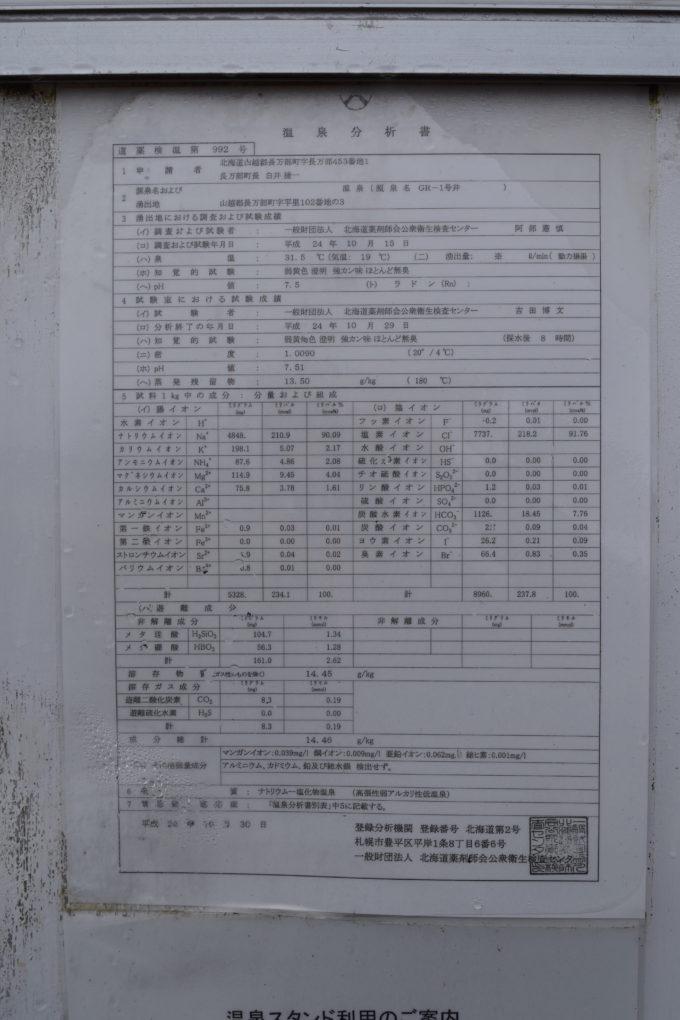 長万部町温泉スタンドの温泉分析表